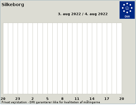 Solar from Weather at Silkeborg