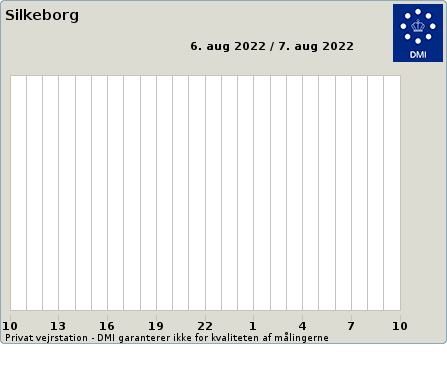 Temperature from Weather at Silkeborg