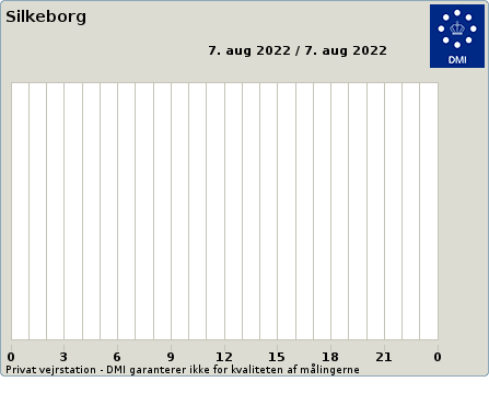 Average Wind from Weather at Silkeborg