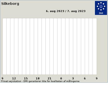 Middelvind fra Vejret i Silkeborg