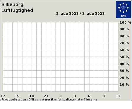 Fugtighed fra Vejret i Silkeborg