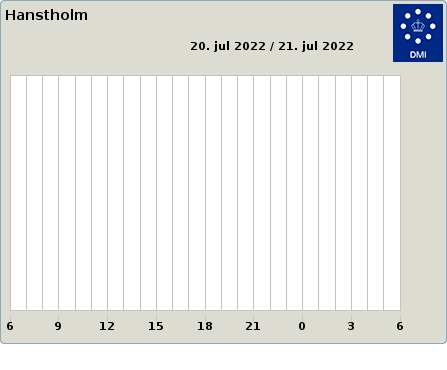 Hanstholm