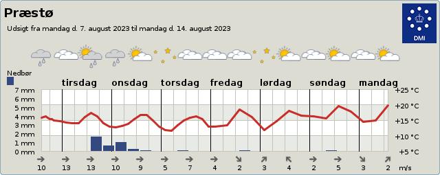 byvejr verdensvejr 4720 Præstø, Danmark