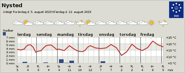byvejr verdensvejr 4880 Nysted, Danmark