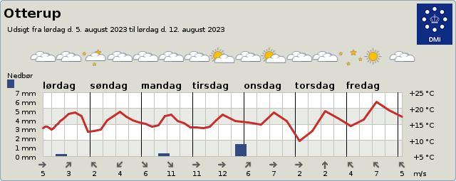 byvejr verdensvejr 5450 Otterup,Danmark
