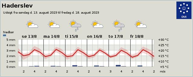 byvejr verdensvejr 6100 Haderslev,Danmark