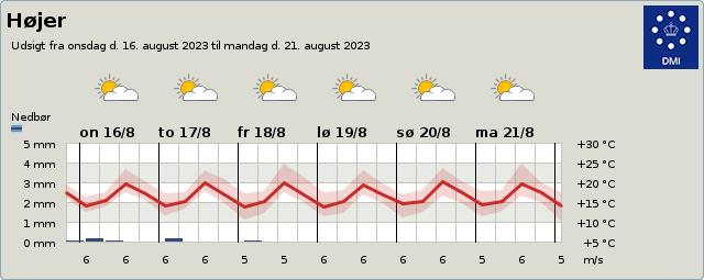 byvejr verdensvejr 6280 Højer,Danmark