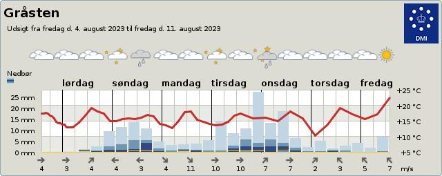 byvejr verdensvejr 6300 Gråsten,Danmark