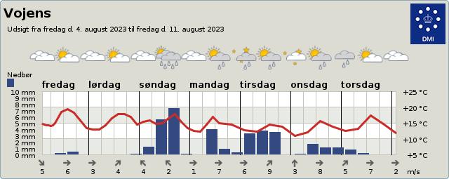 byvejr verdensvejr 6500 Vojens, Danmark