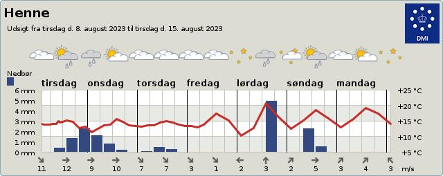 Henne Wetter kommende Woche