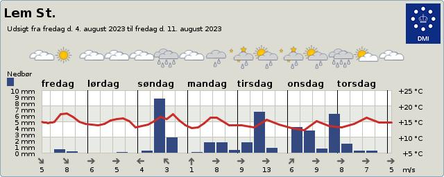 byvejr verdensvejr 6940 Lem St, Danmark