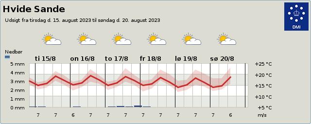 byvejr verdensvejr 6960 Hvide Sande, Danmark