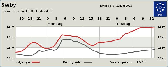 http://servlet.dmi.dk/byvejr/servlet/byvejr?by=9030&tabel=dag1&param=bolger