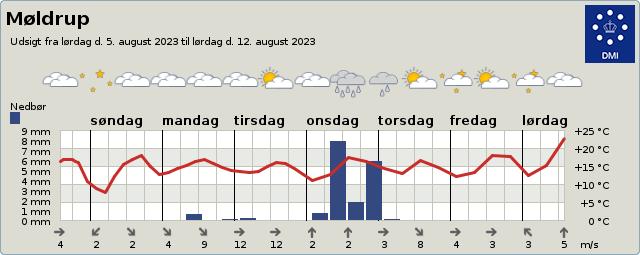 byvejr verdensvejr 9632 Møldrup, Danmark