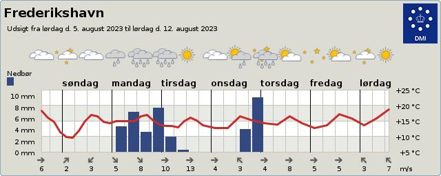Vejrudsigt Frederikshavn 3-9 dage