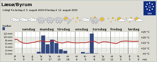 byvejr verdensvejr 9940 Læsø,Byrum, Danmark
