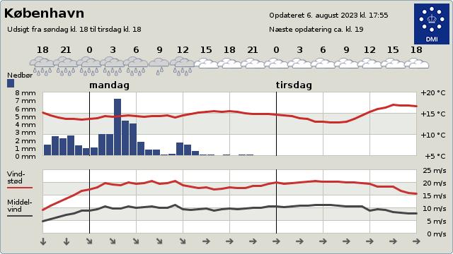 Byvejret i København
