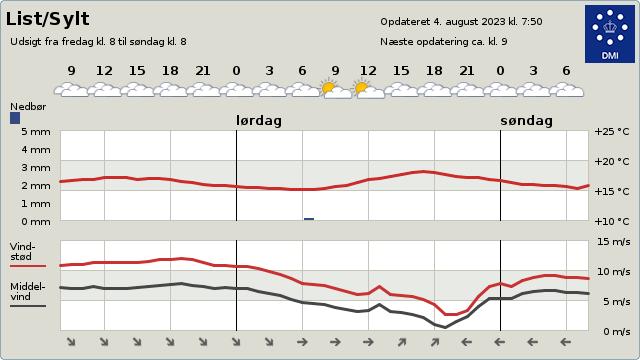 Aktuelle Wetteraussichten finden Sie auf dmi.dk