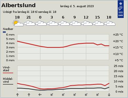 byvejr verdensvejr 2620 Albertslund,Danmark