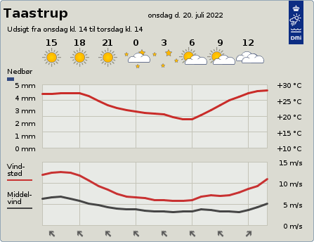 byvejr verdensvejr 2630 Taastrup, Danmark
