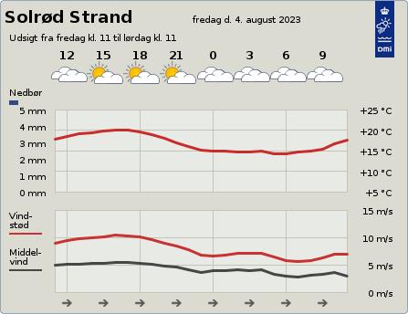 byvejr verdensvejr 2680 Solrød Strand,Danmark
