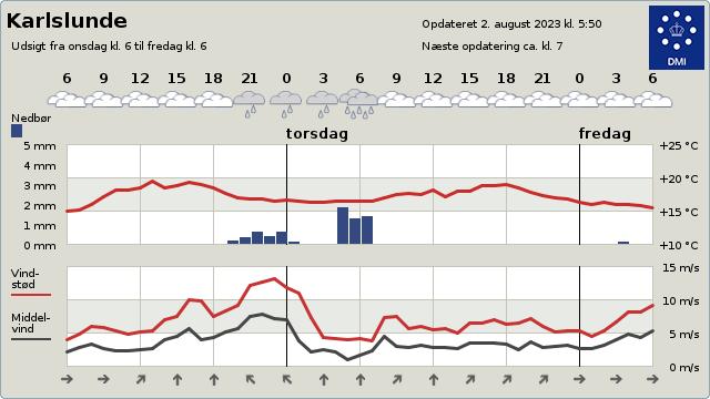 Vind / Nedbør / Temperatur graf - I år kontra sidste år