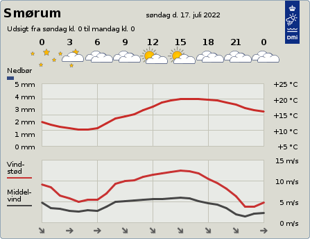 Vejret i Smørum - www.dmi.dk
