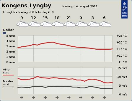 byvejr verdensvejr 2800 Kongens Lyngby,Danmark