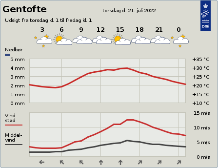 byvejr verdensvejr 2820 Gentofte,Danmark