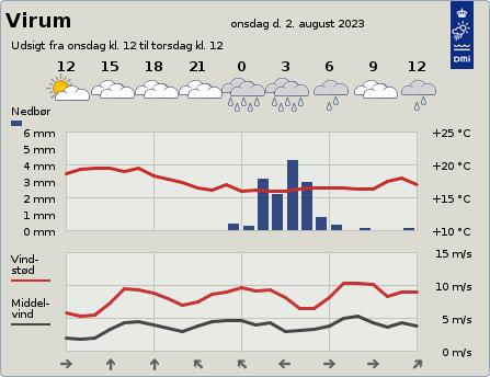 byvejr verdensvejr 2830 Virum, Danmark