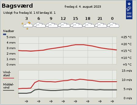 byvejr verdensvejr 2880 Bagsværd,Danmark