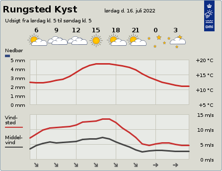 byvejr verdensvejr 2960 Rungsted Kyst,Danmark