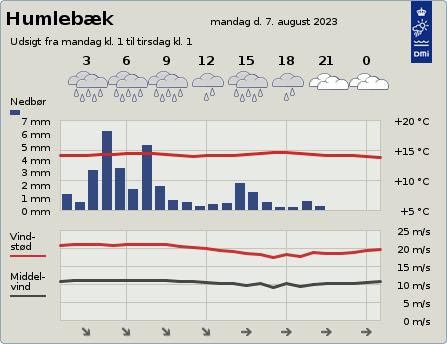 byvejr verdensvejr 3050 Humleb�k,Danmark