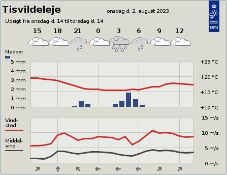 byvejr verdensvejr 3220 Tisvildeleje,Danmark