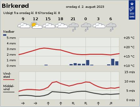 byvejr verdensvejr 3460 Birkerød,Danmark