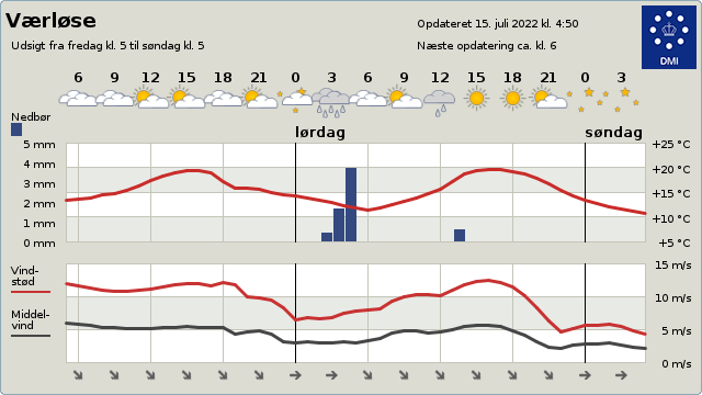 2-døgnsudsigt for vejret i Grundejerforeningen Nørreskov 3500 Værløse i Furesø kommune Fiskebækvej Skovbakken Nørreskovvang og Nørrevænget sjælland