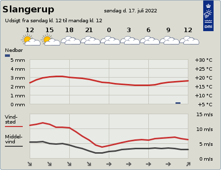 byvejr verdensvejr 3550 Slangerup,Danmark