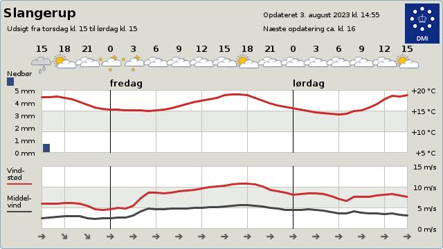 byvejr verdensvejr 3550 Slangerup, Danmark