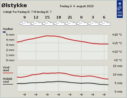 Vejret i Ølstykke