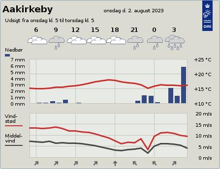 byvejr verdensvejr 3720 Aakirkeby,Danmark
