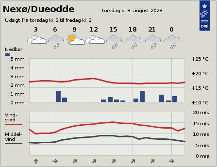 byvejr verdensvejr 3730 Nexø,Dueodde,Danmark