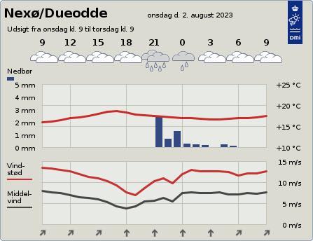 byvejr verdensvejr 3730 Nexø,Dueodde, Danmark
