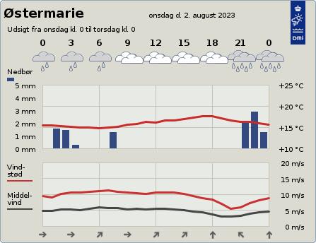 byvejr verdensvejr 3751 Østermarie,Danmark