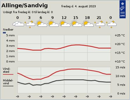 byvejr verdensvejr 3770 Allinge,Sandvig,Danmark