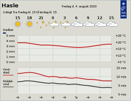 byvejr verdensvejr 3790 Danmark