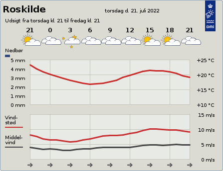 byvejr verdensvejr 4000 Roskilde, Danmark
