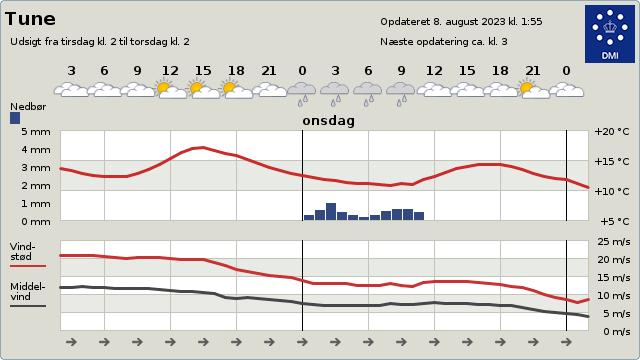 Vejret i Tune - www.dmi.dk