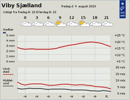 byvejr verdensvejr 4130 Viby Sjælland,Danmark