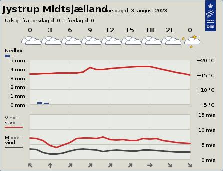 byvejr verdensvejr 4174 Jystrup Midtsjælland,Danmark
