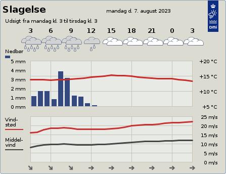 byvejr verdensvejr 4200 Slagelse, Danmark